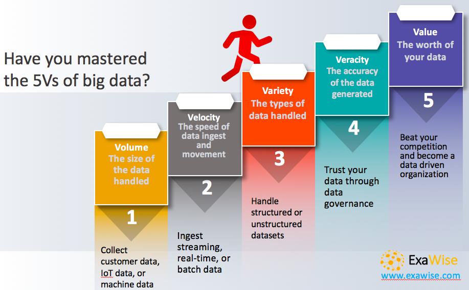 5 Vs of big data volume, veracity, variety, velocity, and value